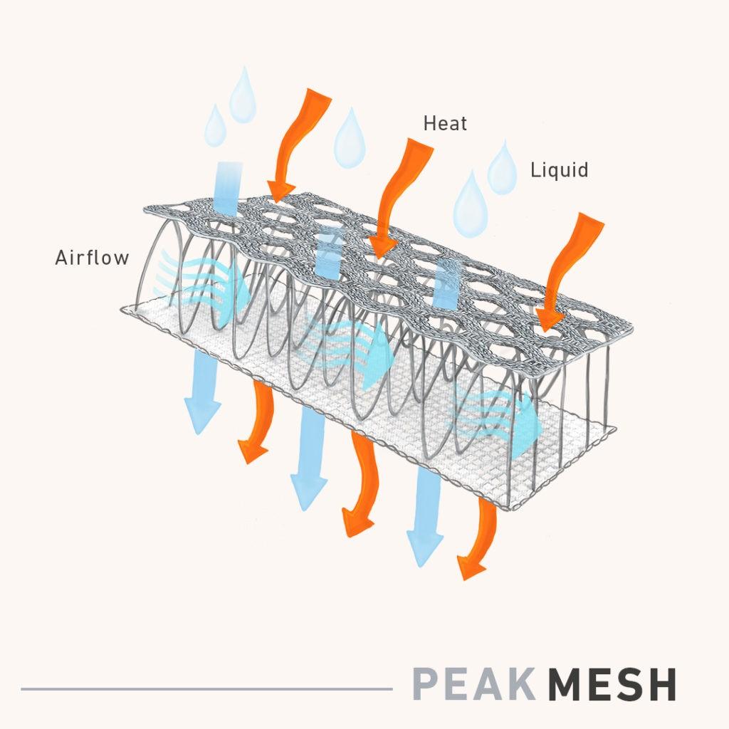 Peak Mesh - jak działa oddychająca tapicerka
